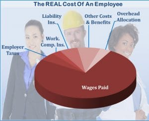 Employee Labor Burden and Actual Labor Cost