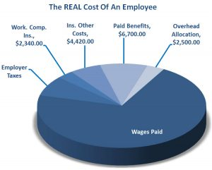 Total Labor Burden: Real Cost of an Employee