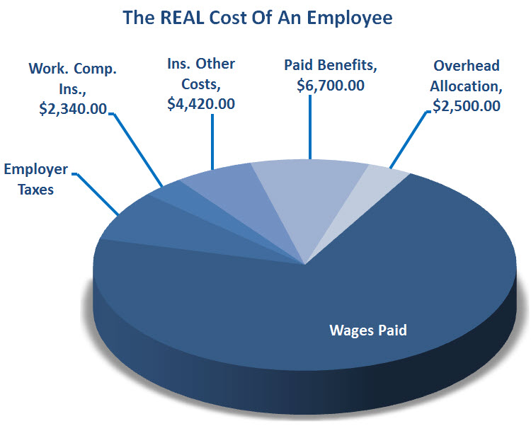 Employers now pay average employment costs worth nearly 25% of employees' salaries