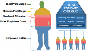 Employee Cost Breakdown